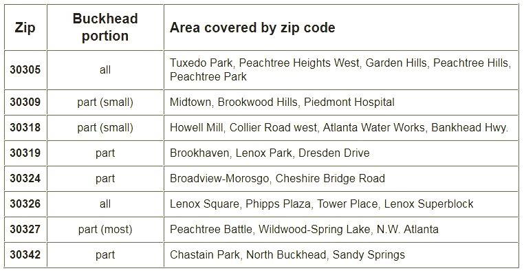 Buckhead Zip Codes